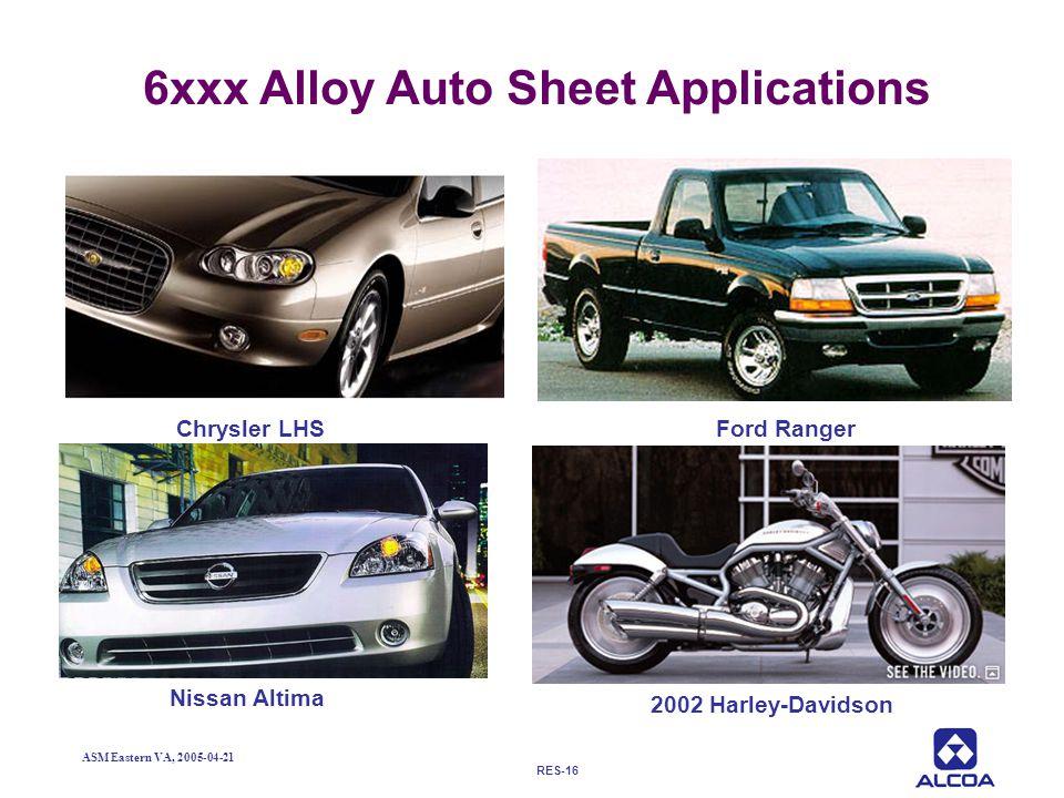 6xxx Alloy Auto Sheet Applications