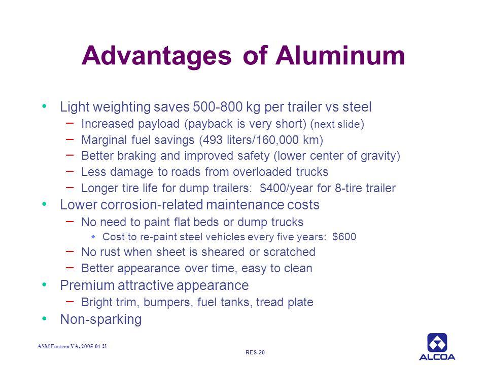 Advantages of Aluminum