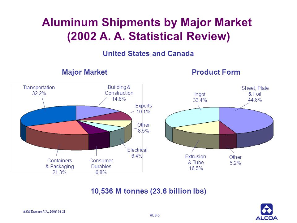 Aluminum Shipments by Major Market (2002 A. A. Statistical Review)