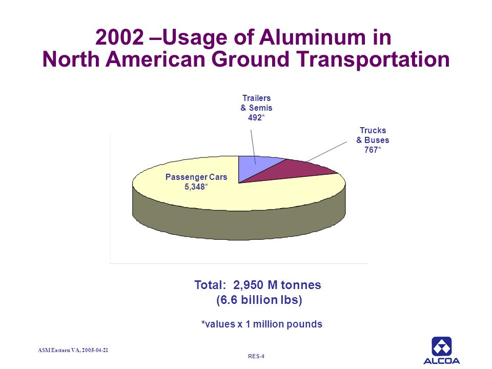 2002 –Usage of Aluminum in North American Ground Transportation