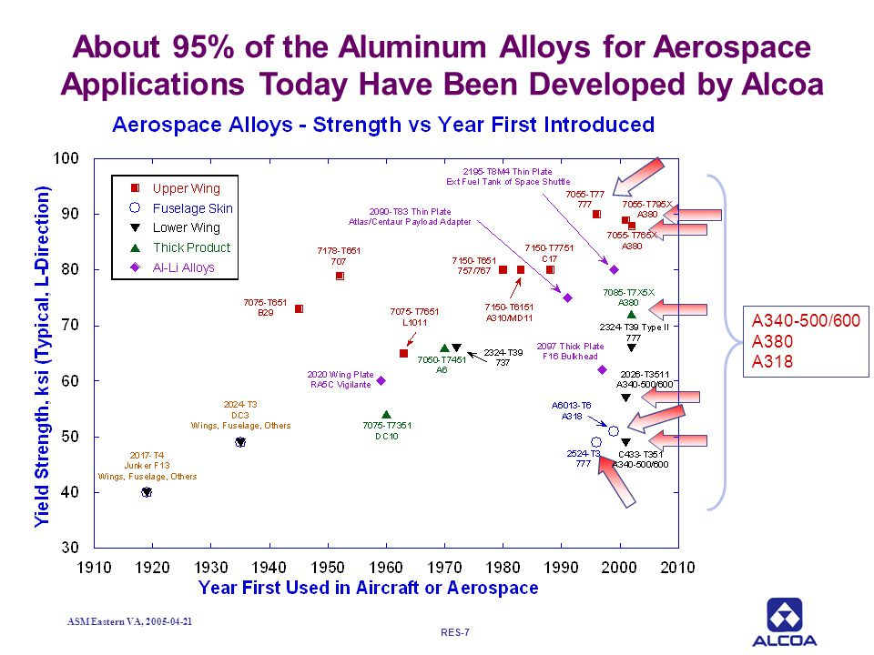 About 95% of the Aluminum Alloys for Aerospace Applications Today Have Been Developed by Alcoa