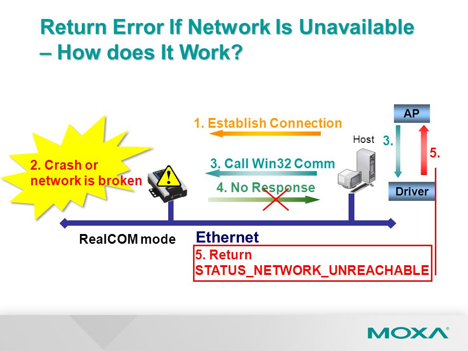 Return Error If Network Is Unavailable – How does It Work