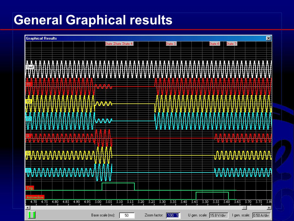 General Graphical results