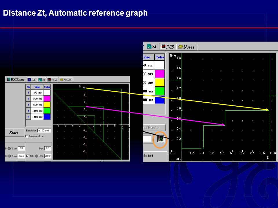 Distance Zt, Automatic reference graph