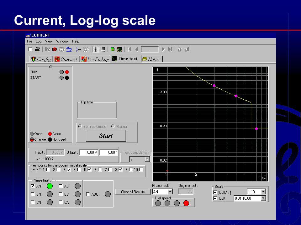 Current, Log-log scale