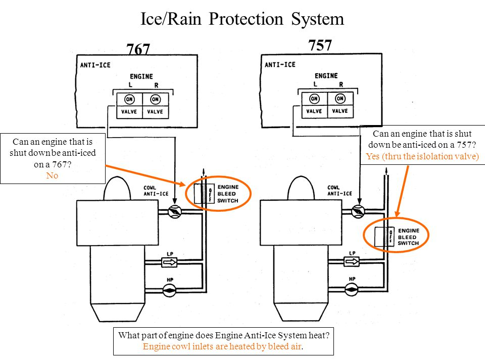 Ice/Rain Protection System