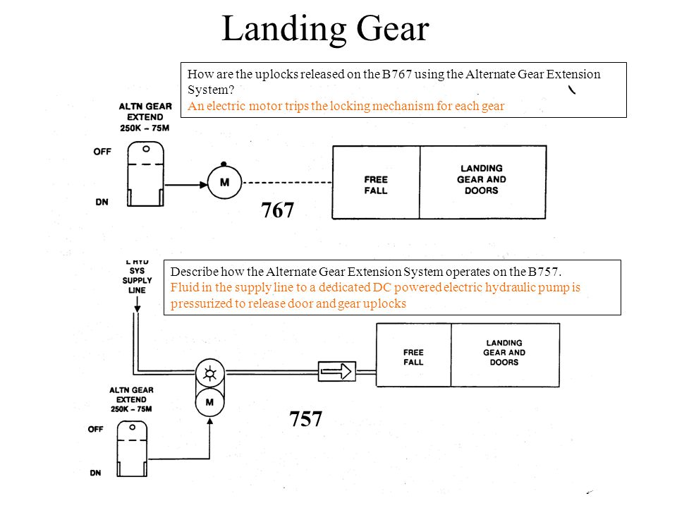 Landing Gear How are the uplocks released on the B767 using the Alternate Gear Extension System