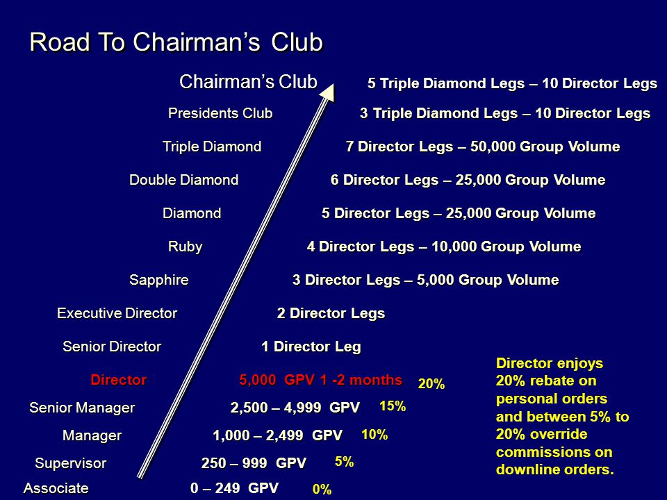 Road To Chairman's Club
