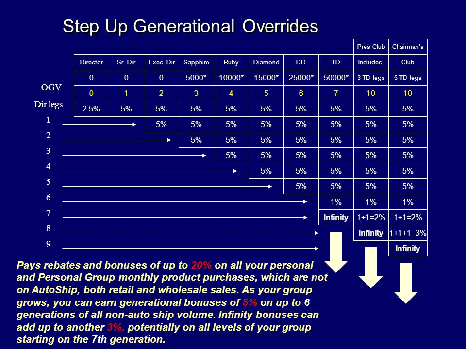 Step Up Generational Overrides