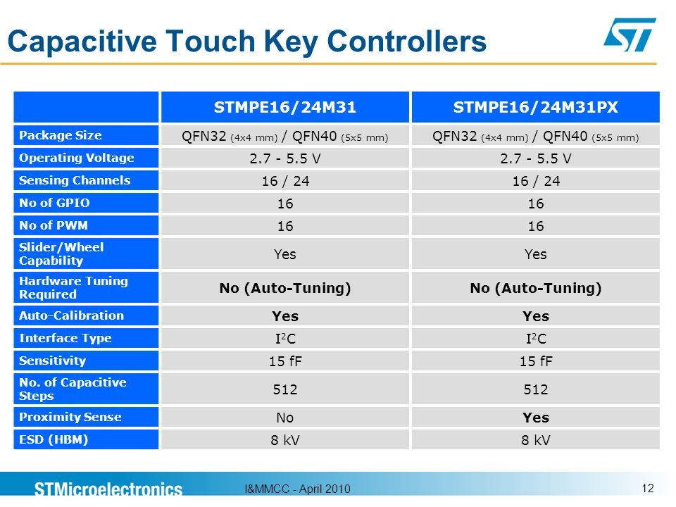 Capacitive Touch Key Controllers