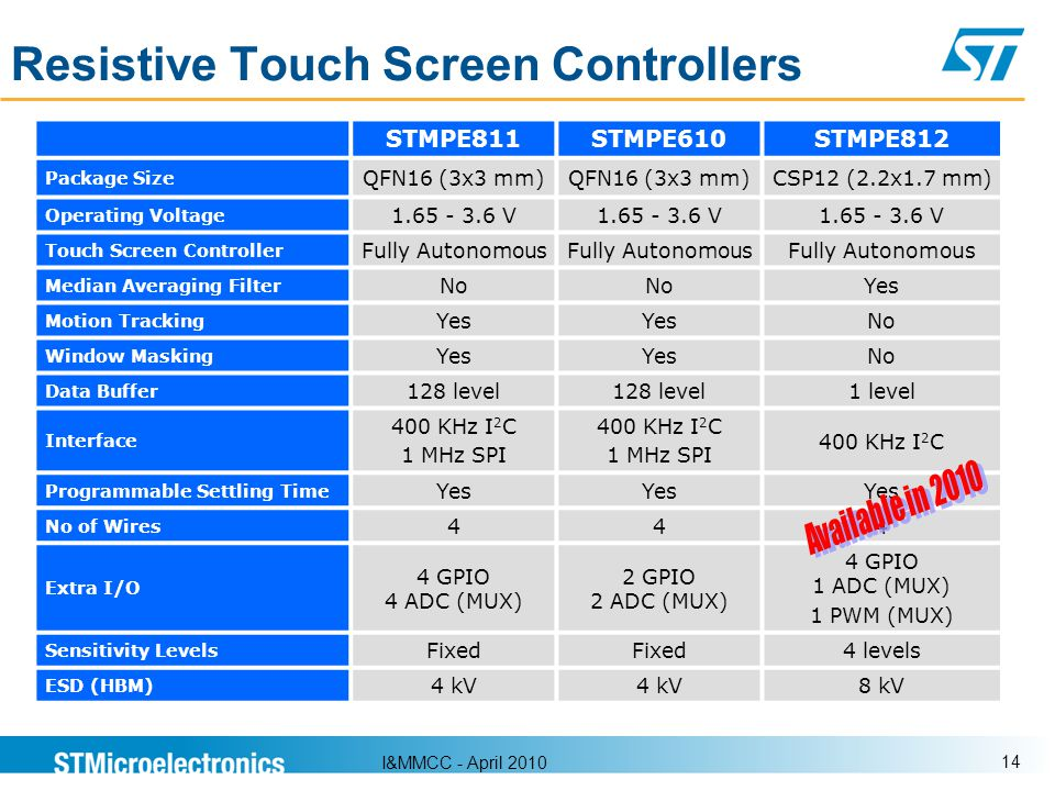 Resistive Touch Screen Controllers