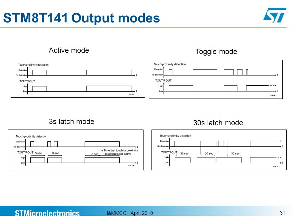 STM8T141 Output modes Active mode Toggle mode 3s latch mode