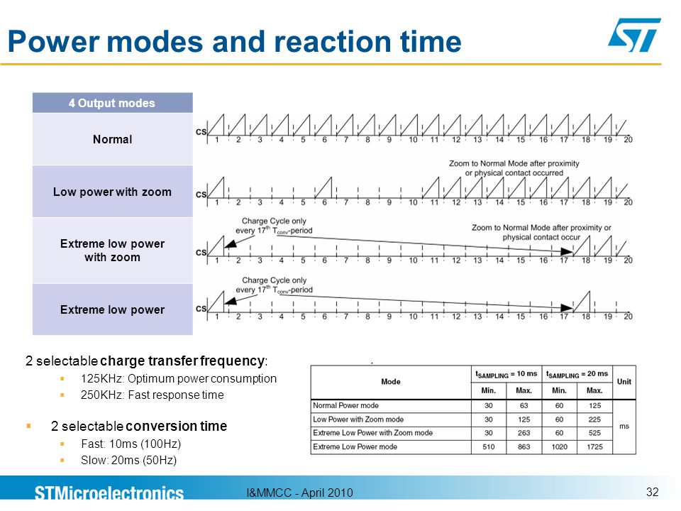 Power modes and reaction time