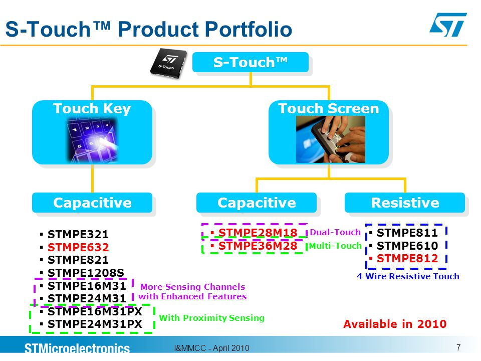 S-Touch™ Product Portfolio