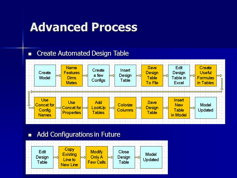Advanced Process Create Automated Design Table