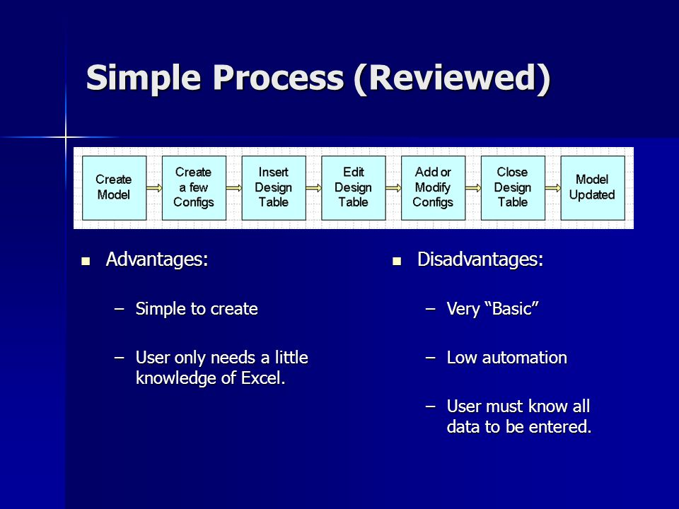 Simple Process (Reviewed)