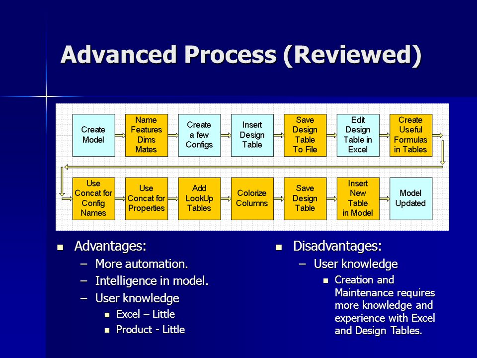 Advanced Process (Reviewed)