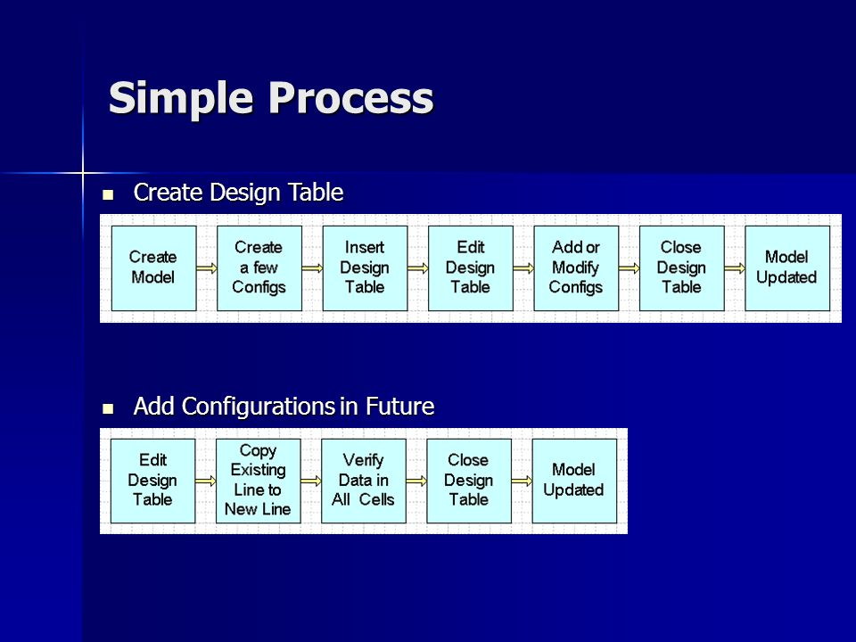 Simple Process Create Design Table Add Configurations in Future