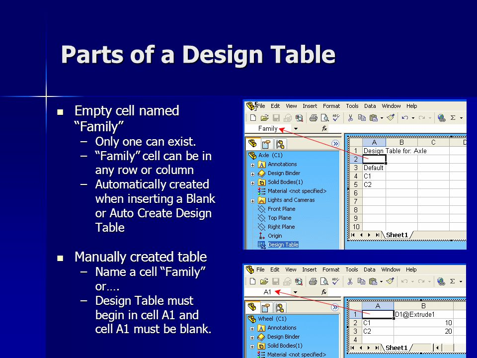Parts of a Design Table Empty cell named Family
