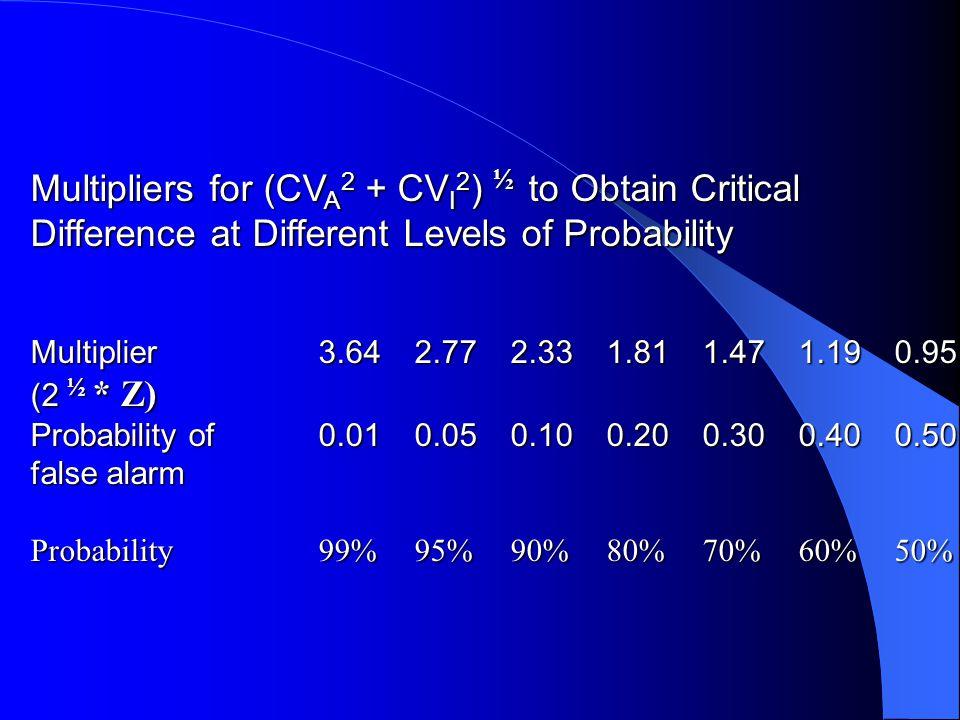 Multipliers for (CVA2 + CVI2) ½ to Obtain Critical