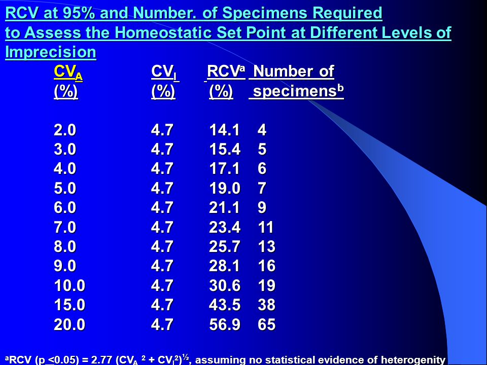 RCV at 95% and Number. of Specimens Required