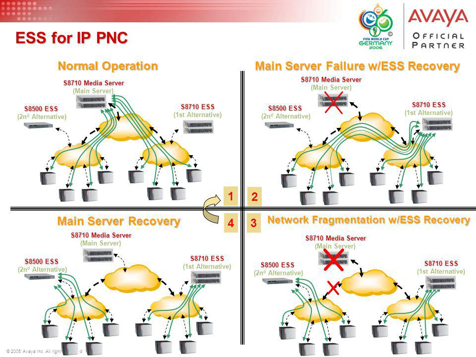 ESS for IP PNC Normal Operation Main Server Failure w/ESS Recovery 1 2