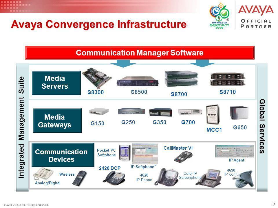 Avaya Convergence Infrastructure