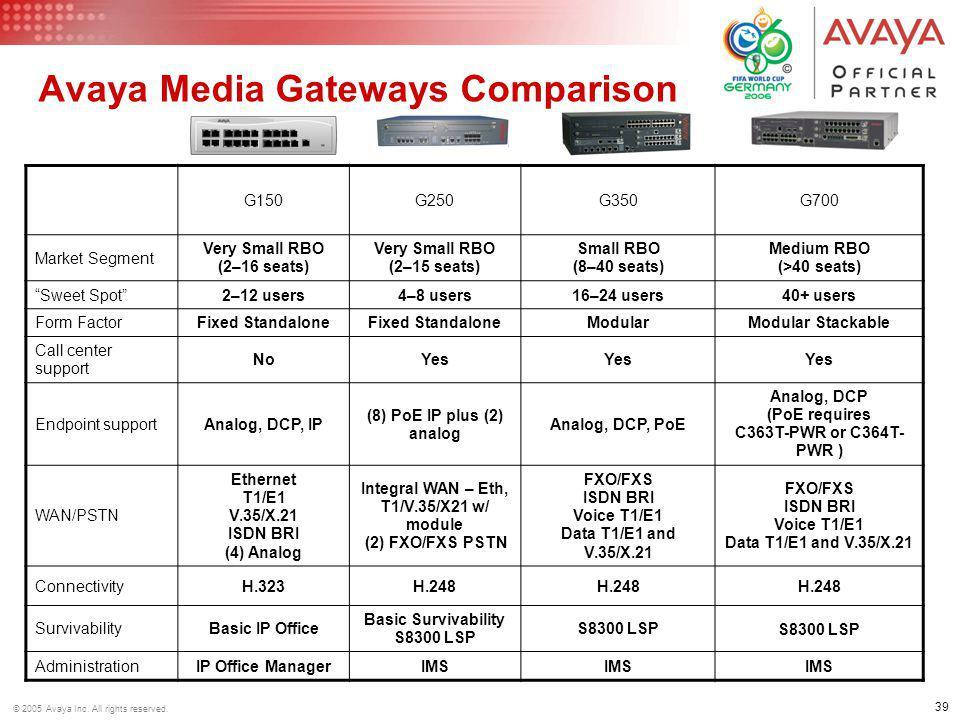 Avaya Media Gateways Comparison