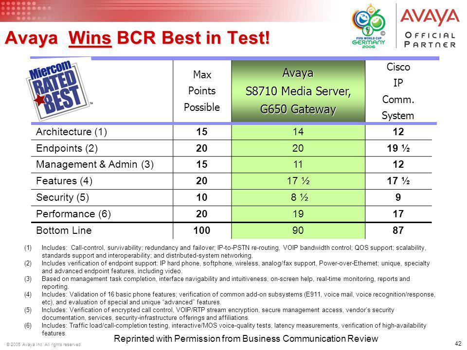 Avaya Wins BCR Best in Test!