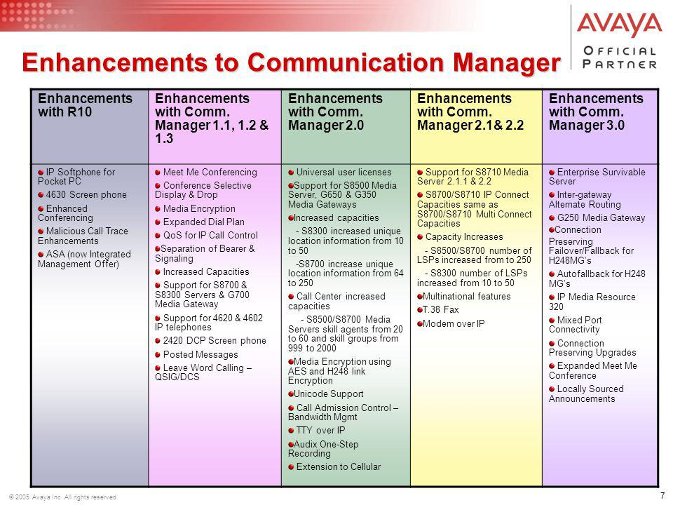 Enhancements to Communication Manager