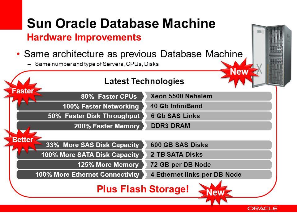 Sun Oracle Database Machine Hardware Improvements