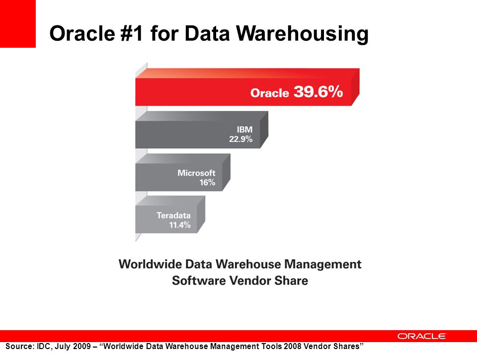 Oracle #1 for Data Warehousing