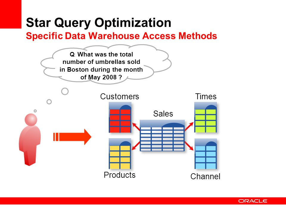 Star Query Optimization Specific Data Warehouse Access Methods
