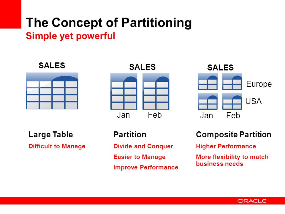The Concept of Partitioning Simple yet powerful