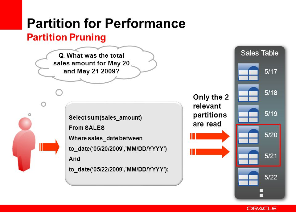 Partition for Performance Partition Pruning