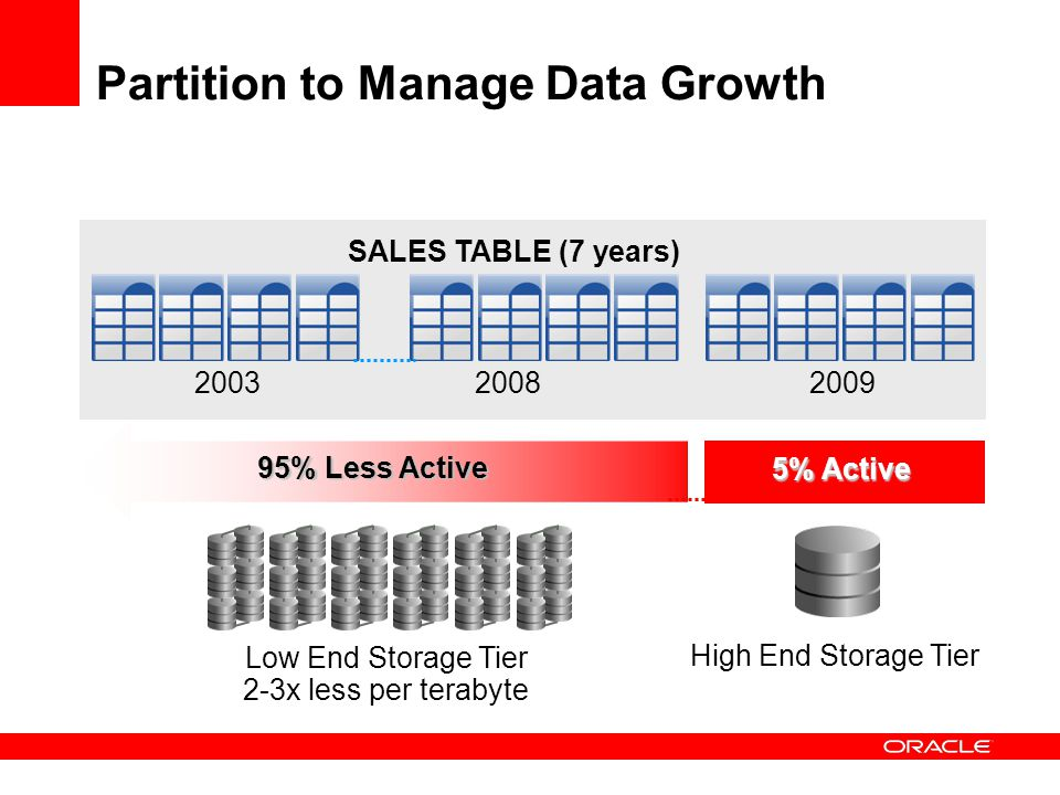 Partition to Manage Data Growth