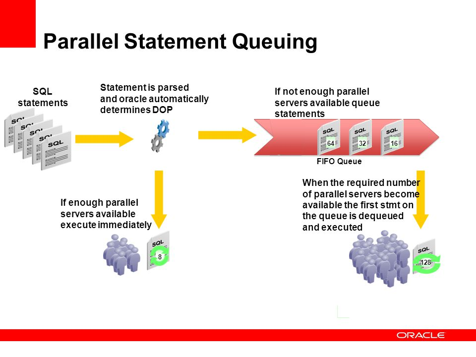 Parallel Statement Queuing