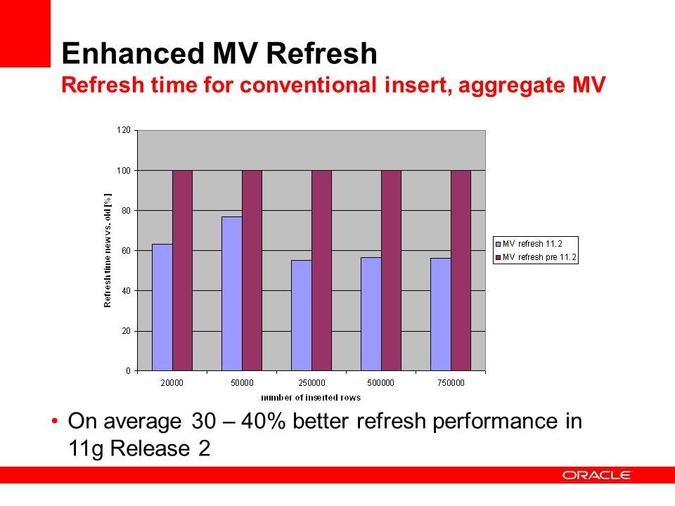 Enhanced MV Refresh Refresh time for conventional insert, aggregate MV