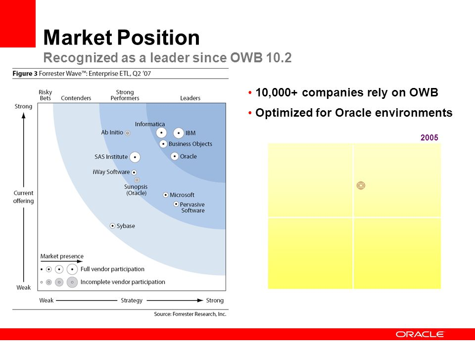 Market Position Recognized as a leader since OWB 10.2