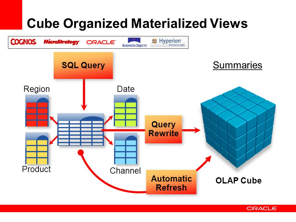 Cube Organized Materialized Views