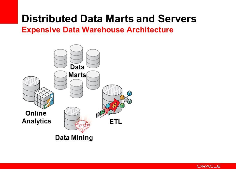 Distributed Data Marts and Servers Expensive Data Warehouse Architecture