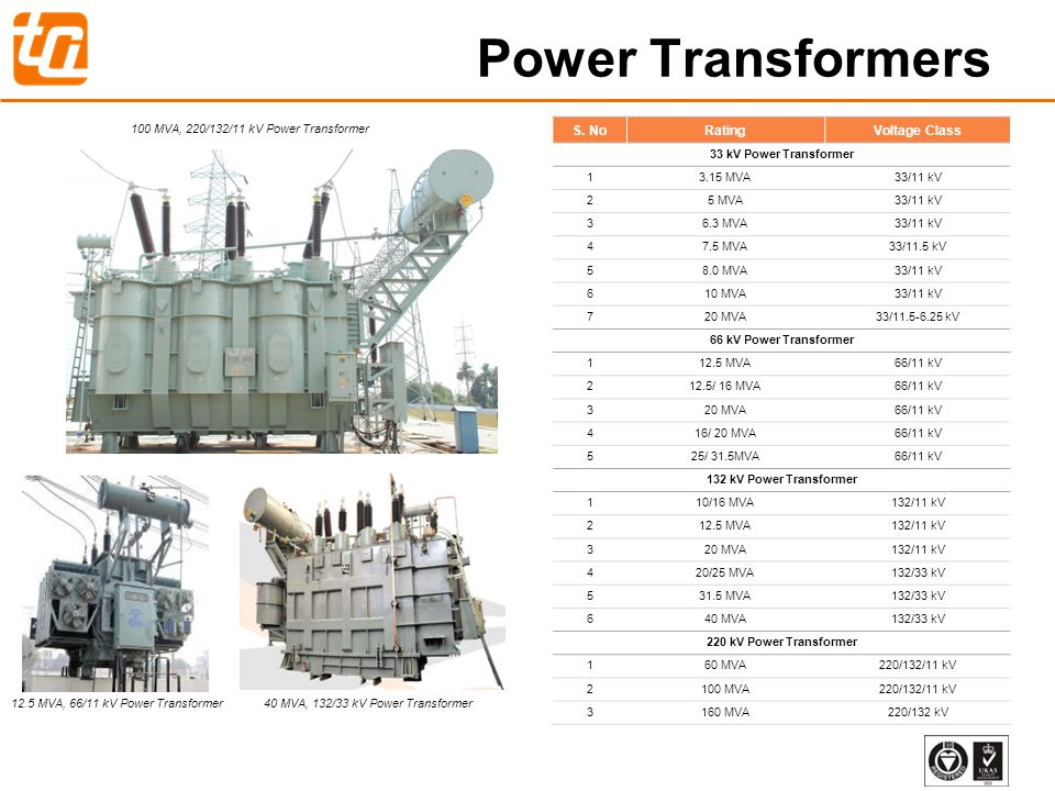 Power Transformers S. No Rating Voltage Class
