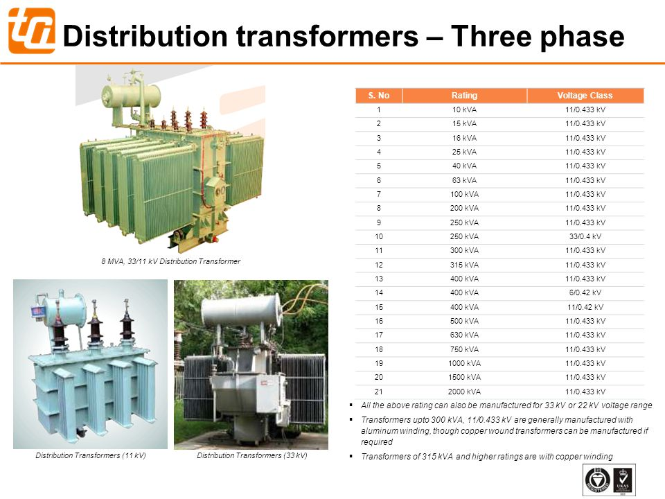 Distribution transformers – Three phase