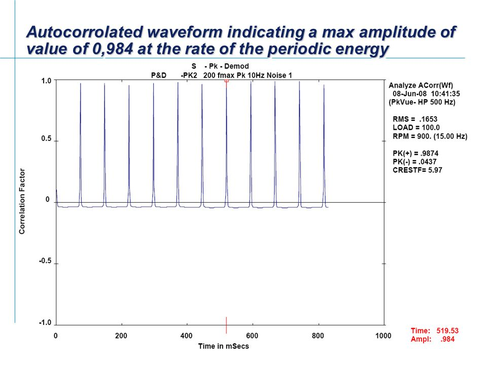 Autocorrolated waveform indicating a max amplitude of value of 0,984 at the rate of the periodic energy