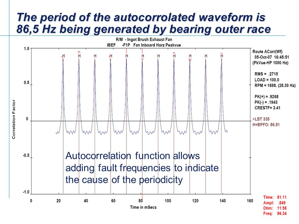 The period of the autocorrolated waveform is 86,5 Hz being generated by bearing outer race