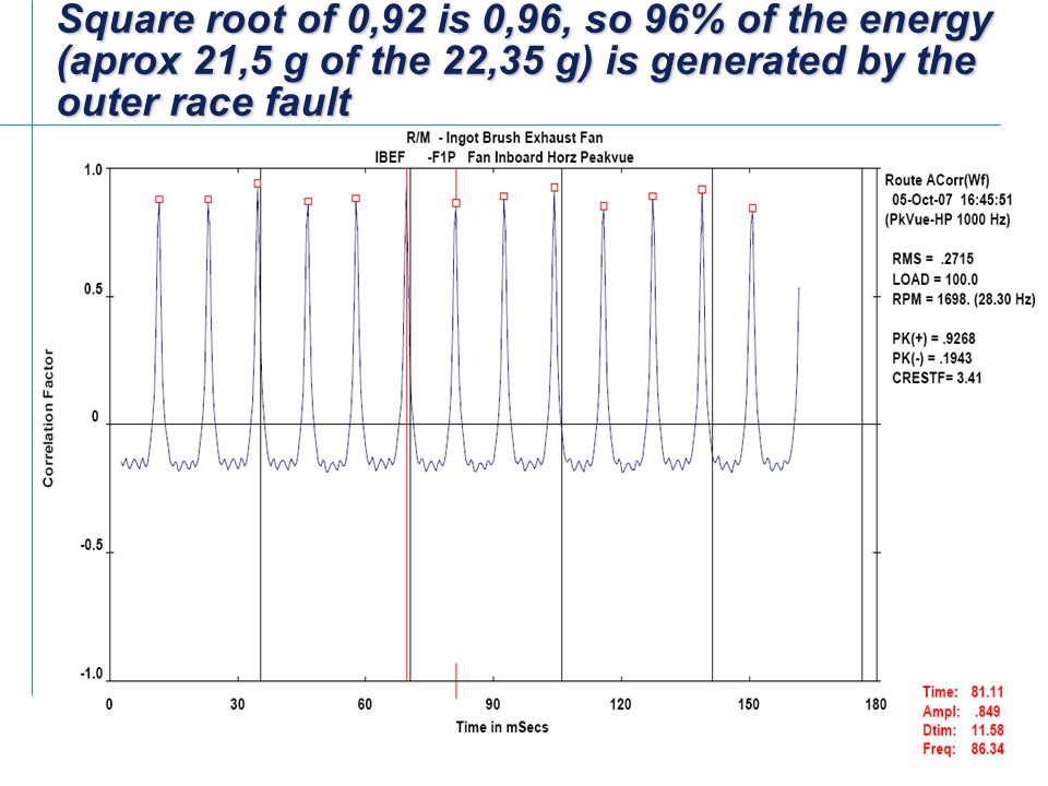Square root of 0,92 is 0,96, so 96% of the energy (aprox 21,5 g of the 22,35 g) is generated by the outer race fault