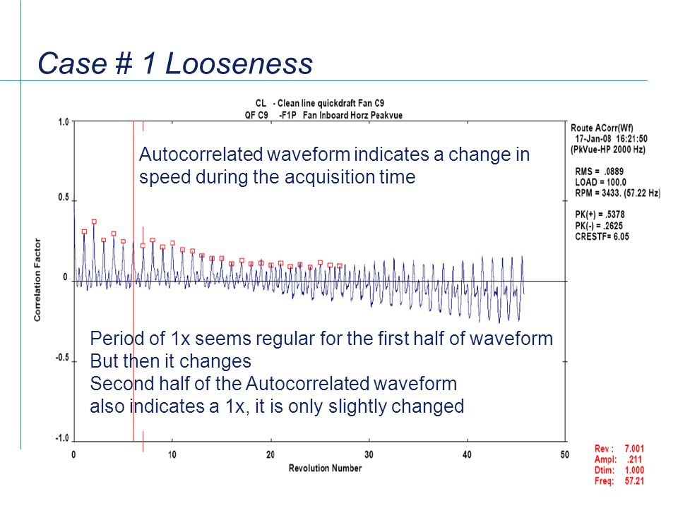 Case # 1 Looseness Autocorrelated waveform indicates a change in speed during the acquisition time.