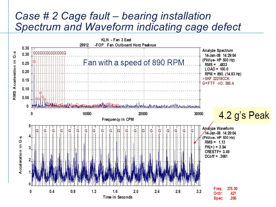 Case # 2 Cage fault – bearing installation Spectrum and Waveform indicating cage defect