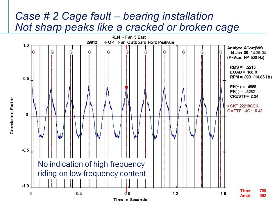 Case # 2 Cage fault – bearing installation Not sharp peaks like a cracked or broken cage