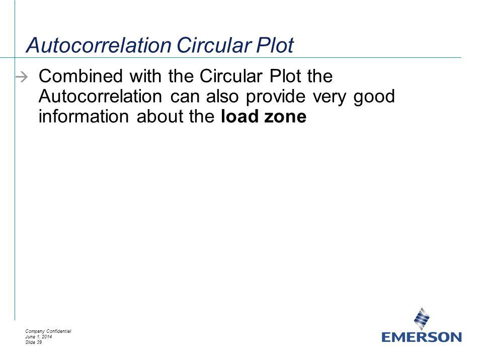 Autocorrelation Circular Plot